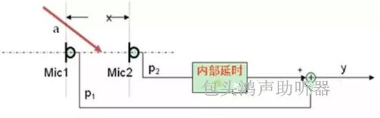 后置麦克风mic2附加有信号内部延时电路,用于延迟来自后麦克风的声音